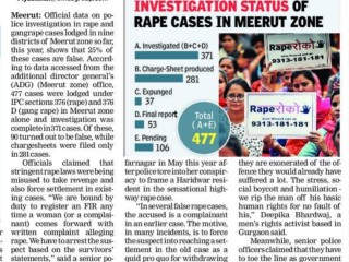 25% of rape cases in nine dists of Meerut zone fake